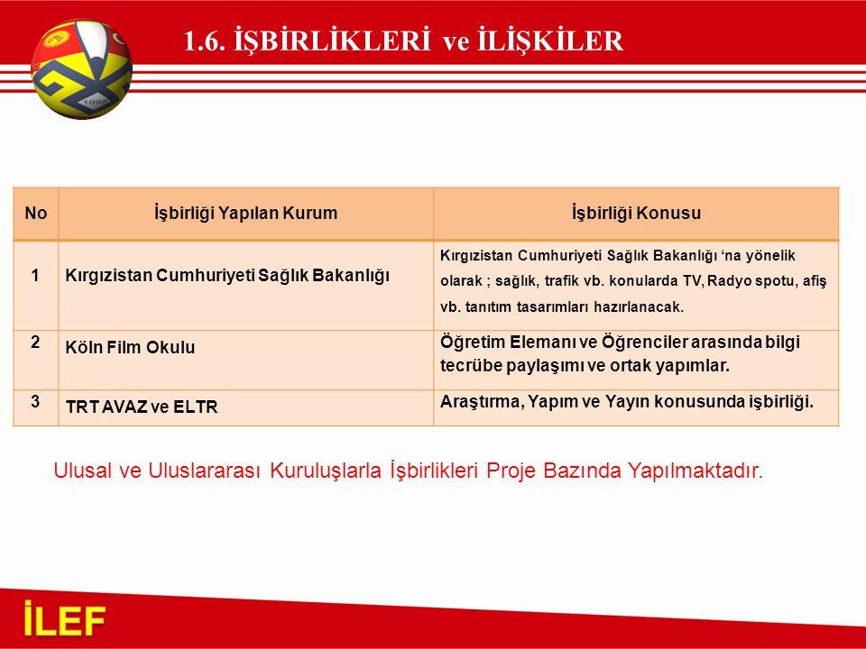 1.6. İŞBİRLİKLERİ ve İLİŞKİLER Ulusal ve Uluslararası Kuruluşlarla İşbirlikleri Proje Bazında Yapılmaktadır. Noİşbirliği Yapılan Kurumİşbirliği Konusu