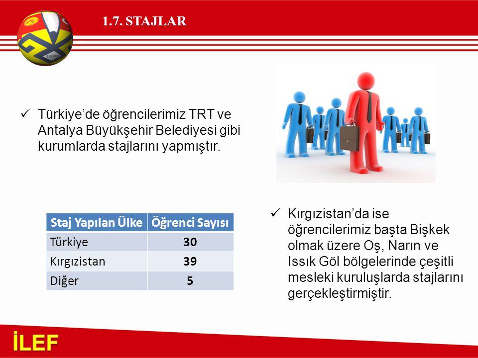 1.7. STAJLAR Türkiye'de öğrencilerimiz TRT ve Antalya Büyükşehir Belediyesi gibi kurumlarda stajlarını yapmıştır. Kırgızistan'da ise öğrencilerimiz ba