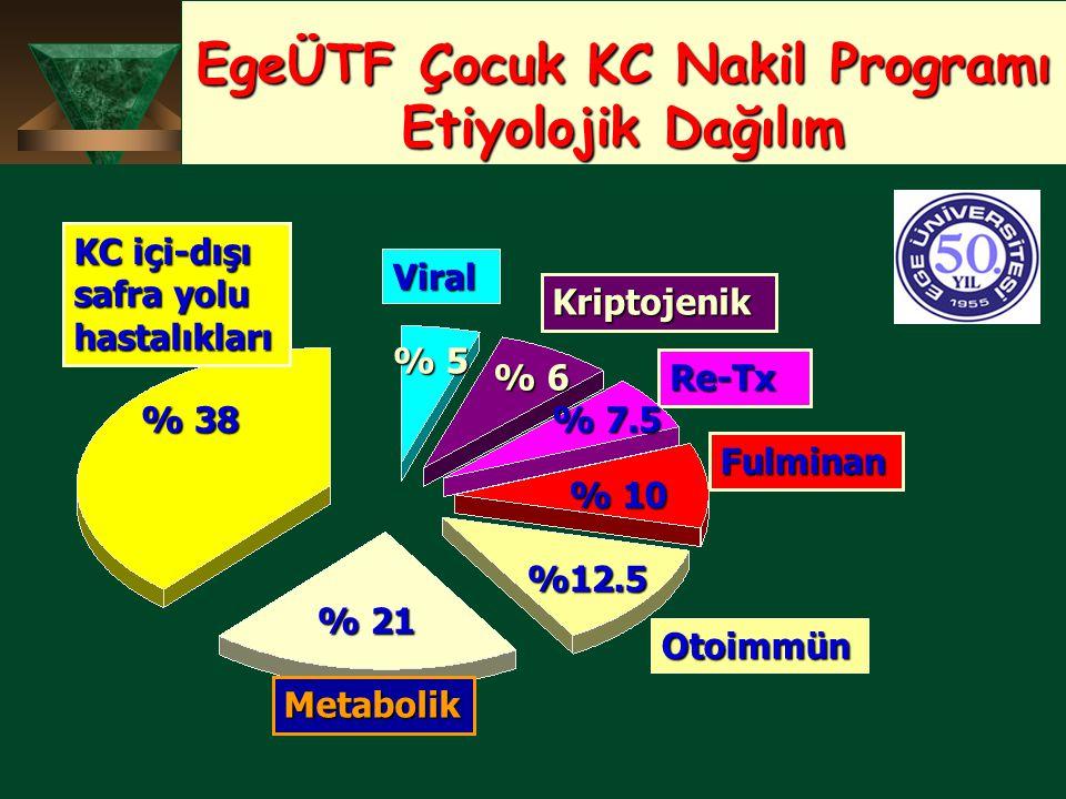 EgeÜTF Çocuk KC Nakil Programı Etiyolojik Dağılım Viral Kriptojenik Re-Tx Fulminan Otoimmün KC içi-dışı safra yolu hastalıkları Metabolik % 38 % 21 %1