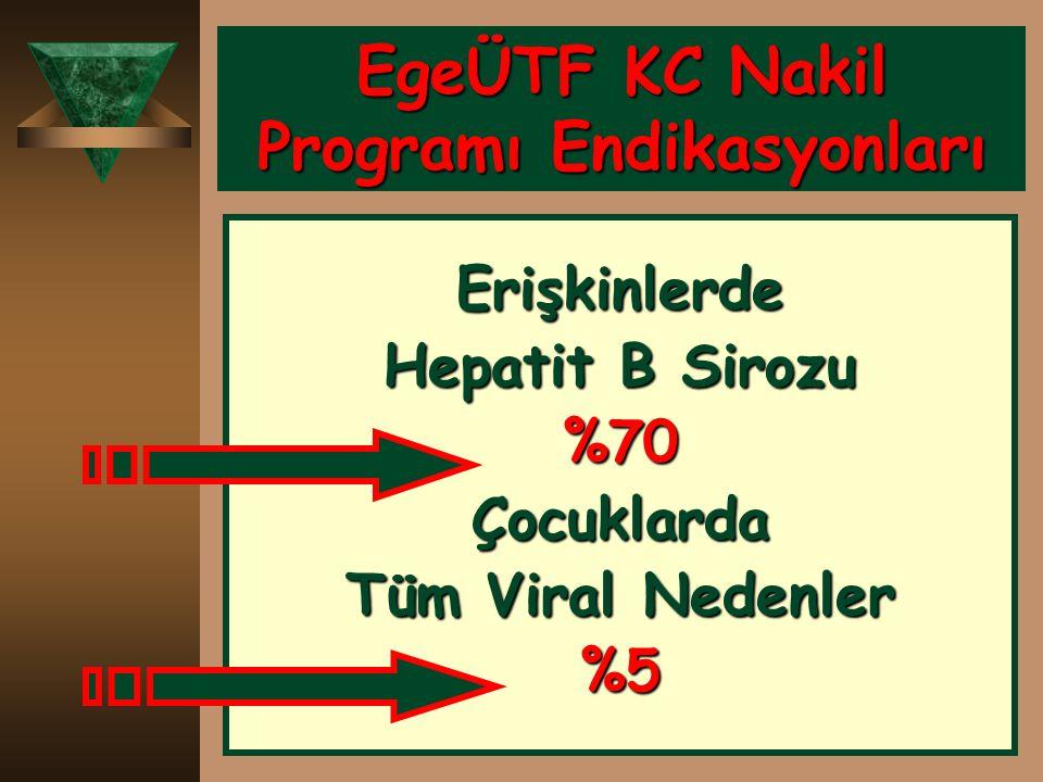 EgeÜTF KC Nakil Programı Endikasyonları Erişkinlerde Hepatit B Sirozu %70Çocuklarda Tüm Viral Nedenler %5