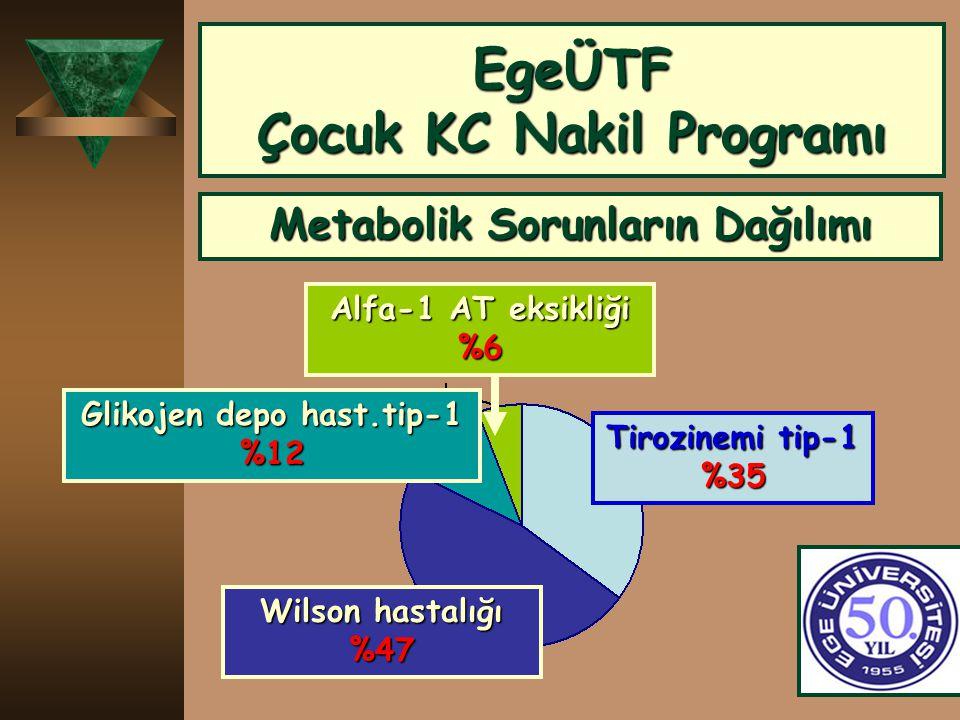 EgeÜTF Çocuk KC Nakil Programı Metabolik Sorunların Dağılımı Tirozinemi tip-1 %35 Wilson hastalığı %47 Alfa-1 AT eksikliği %6 Glikojen depo hast.tip-1