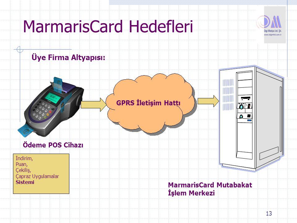 13 MarmarisCard Hedefleri İndirim, Puan, Çekiliş, Çapraz Uygulamalar Sistemi GPRS İletişim Hattı Ödeme POS Cihazı MarmarisCard Mutabakat İşlem Merkezi