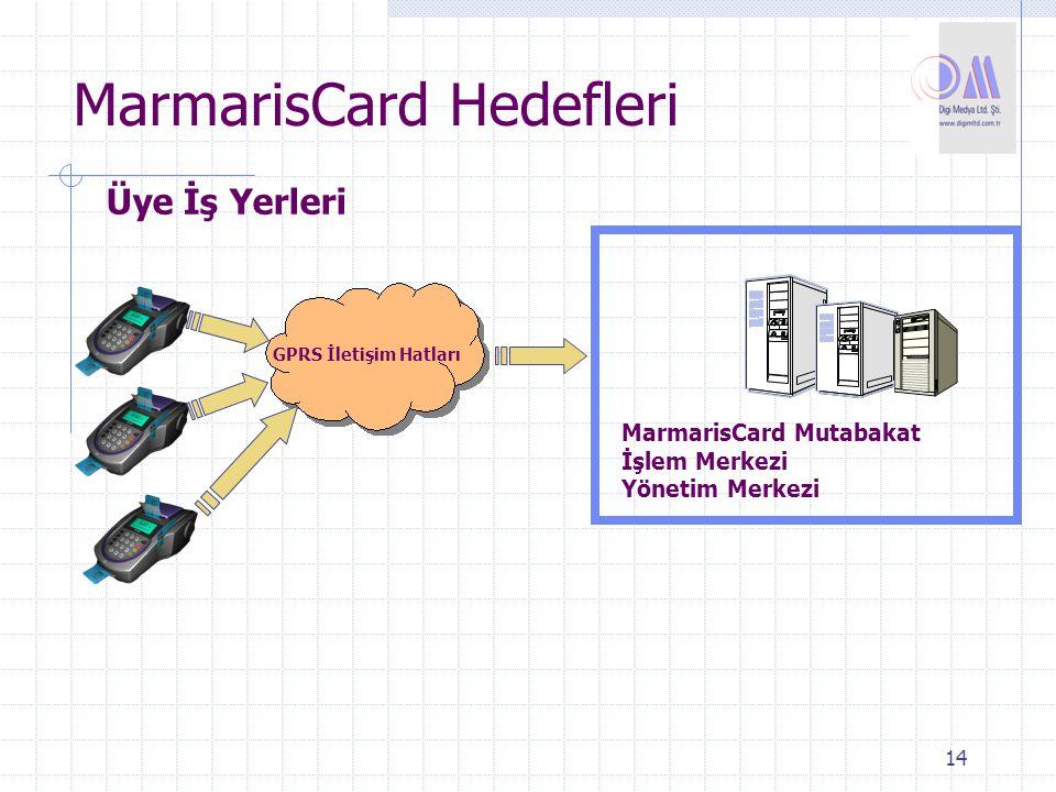 14 MarmarisCard Hedefleri Üye İş Yerleri GPRS İletişim Hatları MarmarisCard Mutabakat İşlem Merkezi Yönetim Merkezi