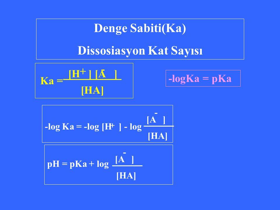 Denge Sabiti(Ka) Dissosiasyon Kat Sayısı -logKa = pKa pH = pKa + log [A ] [HA] - -log Ka = -log [H ] - log [A ] [HA] - + + - Ka = [H ] [A ] [HA]
