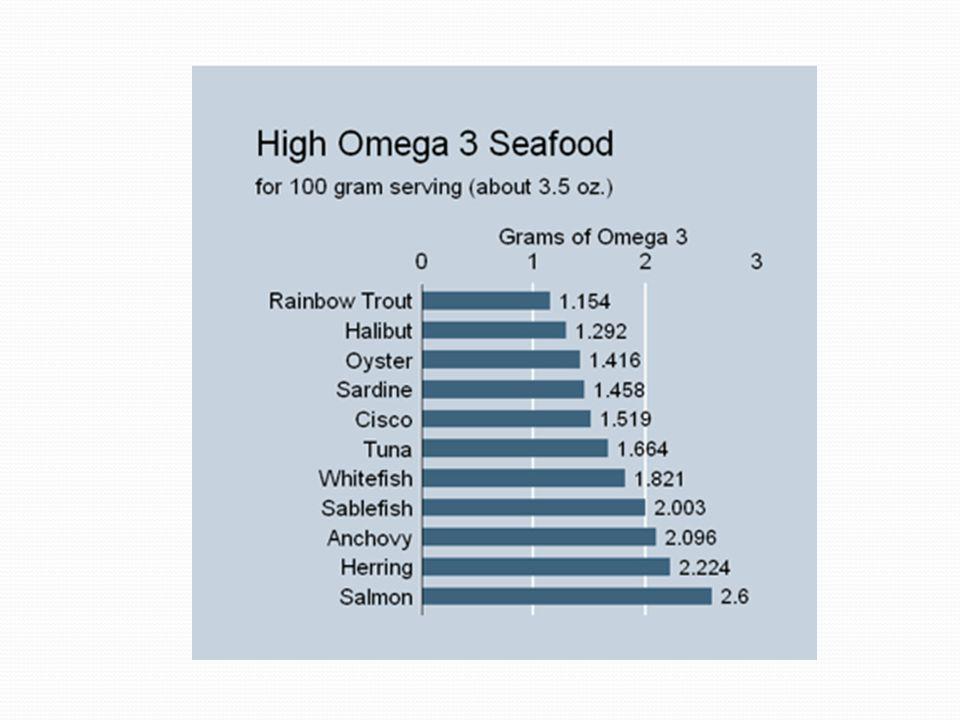 Omega-3 yağ asidi Balık yağında bol bulunur Kanola ve soya yağında da vardır Günlük alınması gereken miktar haftada ~2 balık yenilmesi ile sağlanabili