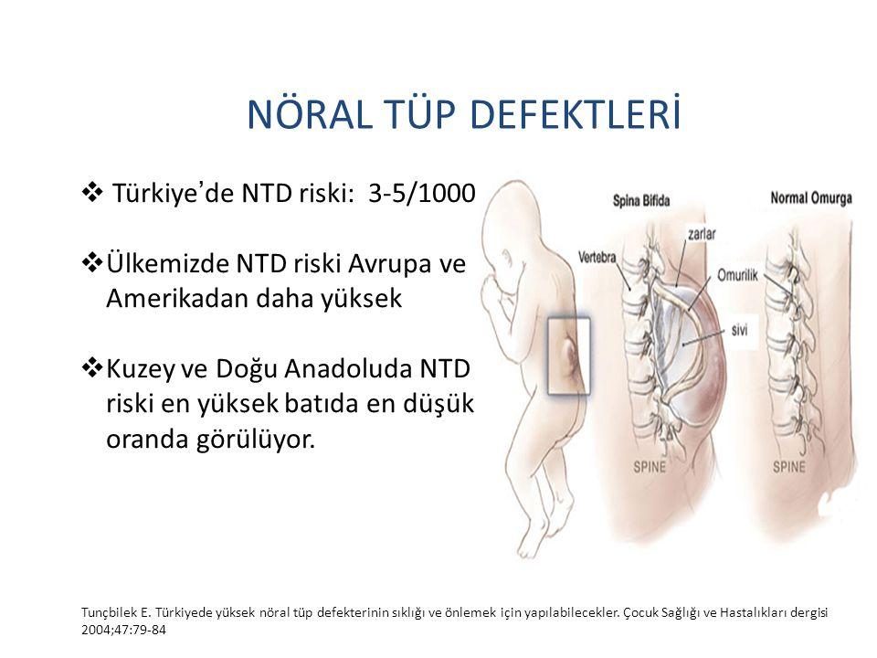 NÖRAL TÜP DEFEKTLERİ  Türkiye ' de NTD riski: 3-5/1000  Ülkemizde NTD riski Avrupa ve Amerikadan daha yüksek  Kuzey ve Doğu Anadoluda NTD riski en