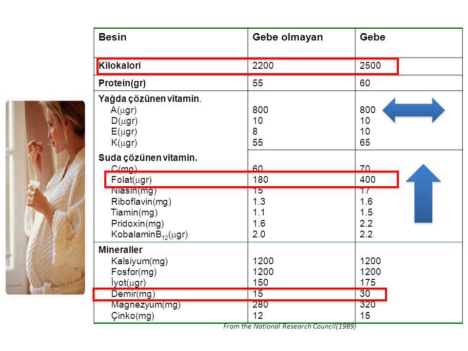 BesinGebe olmayanGebe Kilokalori22002500 Protein(gr)5560 Yağda çözünen vitamin. A(  gr) D(  gr) E(  gr) K(  gr) 800 10 8 55 800 10 65 Suda çözünen