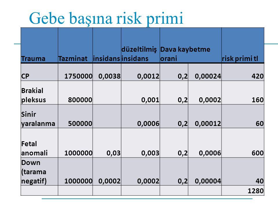 Gebe başına risk primi TraumaTazminatinsidans düzeltilmiş insidans Dava kaybetme oranirisk primi tl CP17500000,00380,00120,20,00024420 Brakial pleksus