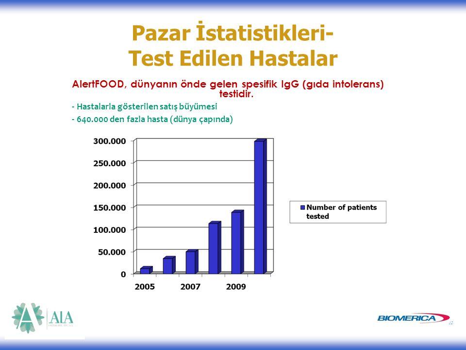 12 Pazar İstatistikleri- Test Edilen Hastalar AlertFOOD, dünyanın önde gelen spesifik IgG (gıda intolerans) testidir.