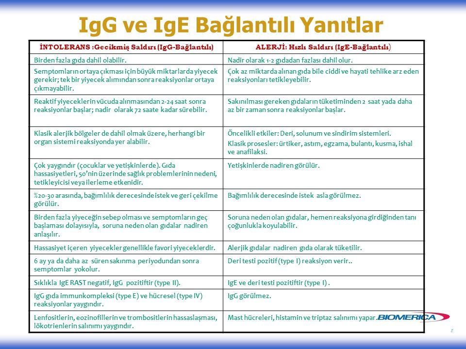5 IgG ve IgE Bağlantılı Yanıtlar İNTOLERANS :Gecikmiş Saldırı (IgG-Bağlantılı) ALERJİ: Hızlı Saldırı (IgE-Bağlantılı ) Birden fazla gıda dahil olabilir.Nadir olarak 1-2 gıdadan fazlası dahil olur.