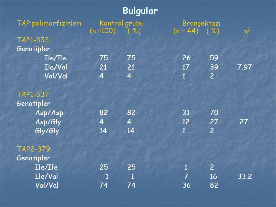 Bulgular TAP polimorfizmleriKontrol grubuBronşektazi (n =100) ( %) (n = 44) ( %)  2 TAP1-333 Genotipler Ile/Ile 75 7526 59 Ile/Val212117397.97 Val/Va
