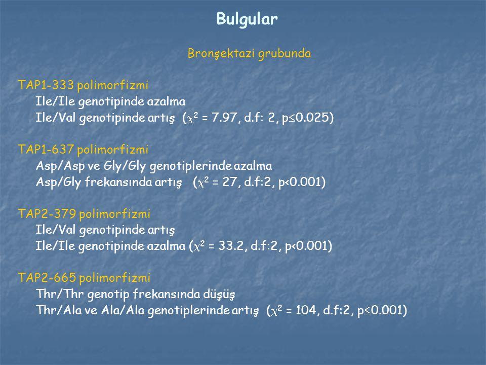 Bulgular Bronşektazi grubunda TAP1-333 polimorfizmi Ile/Ile genotipinde azalma Ile/Val genotipinde artış (  2 = 7.97, d.f: 2, p  0.025) TAP1-637 pol