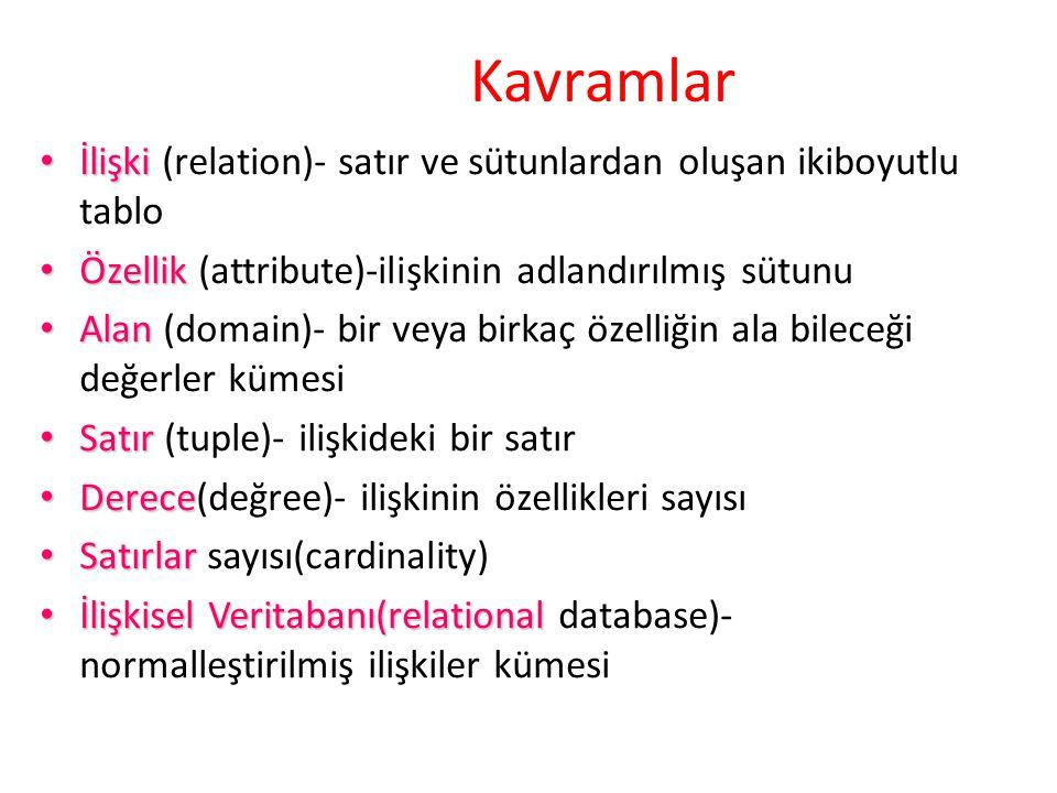 Kavramlar İlişki İlişki (relation)- satır ve sütunlardan oluşan ikiboyutlu tablo Özellik Özellik (attribute)-ilişkinin adlandırılmış sütunu Alan Alan