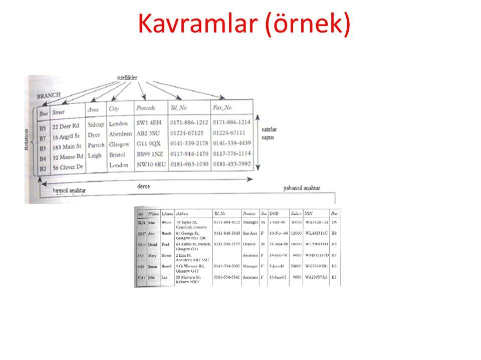 Kavramlar (örnek)