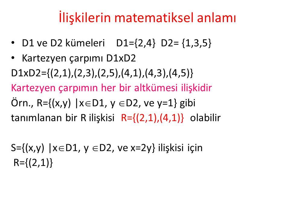 İlişkilerin matematiksel anlamı D1 ve D2 kümeleri D1={2,4} D2= {1,3,5} Kartezyen çarpımı D1xD2 D1xD2={(2,1),(2,3),(2,5),(4,1),(4,3),(4,5)} Kartezyen ç