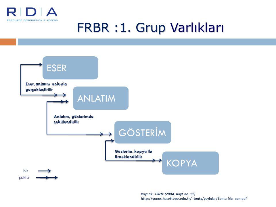 FRBR :1. Grup Varlıkları ESER ANLATIM GÖSTER İ M KOPYA Eser, anlatım yoluyla gerçekleştirilir Anlatım, gösterimde şekillendirilir Gösterim, kopya ile