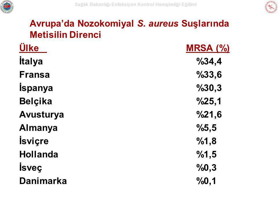 Sağlık Bakanlığı Enfeksiyon Kontrol Hemşireliği Eğitimi Avrupa'da Nozokomiyal S. aureus Suşlarında Metisilin Direnci ÜlkeMRSA (%) İtalya %34,4 Fransa