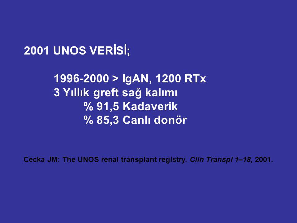 Cecka JM: The UNOS renal transplant registry. Clin Transpl 1–18, 2001. 2001 UNOS VERİSİ; 1996-2000 > IgAN, 1200 RTx 3 Yıllık greft sağ kalımı % 91,5 K