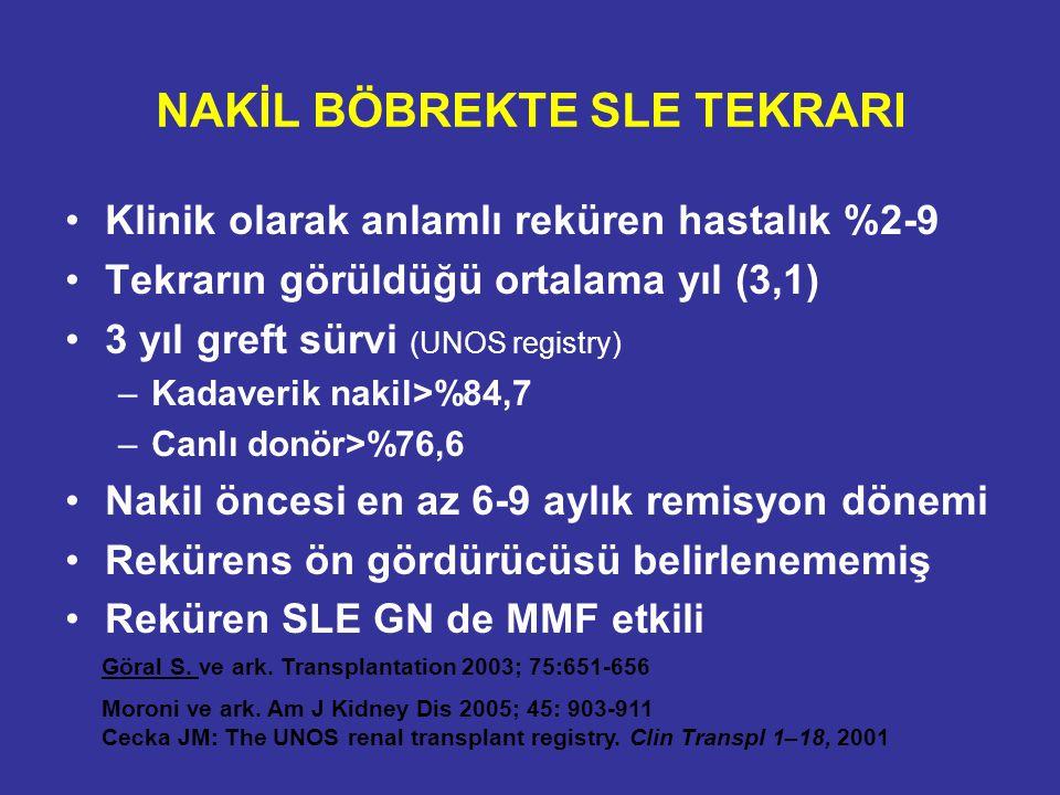 NAKİL BÖBREKTE SLE TEKRARI Klinik olarak anlamlı reküren hastalık %2-9 Tekrarın görüldüğü ortalama yıl (3,1) 3 yıl greft sürvi (UNOS registry) –Kadave