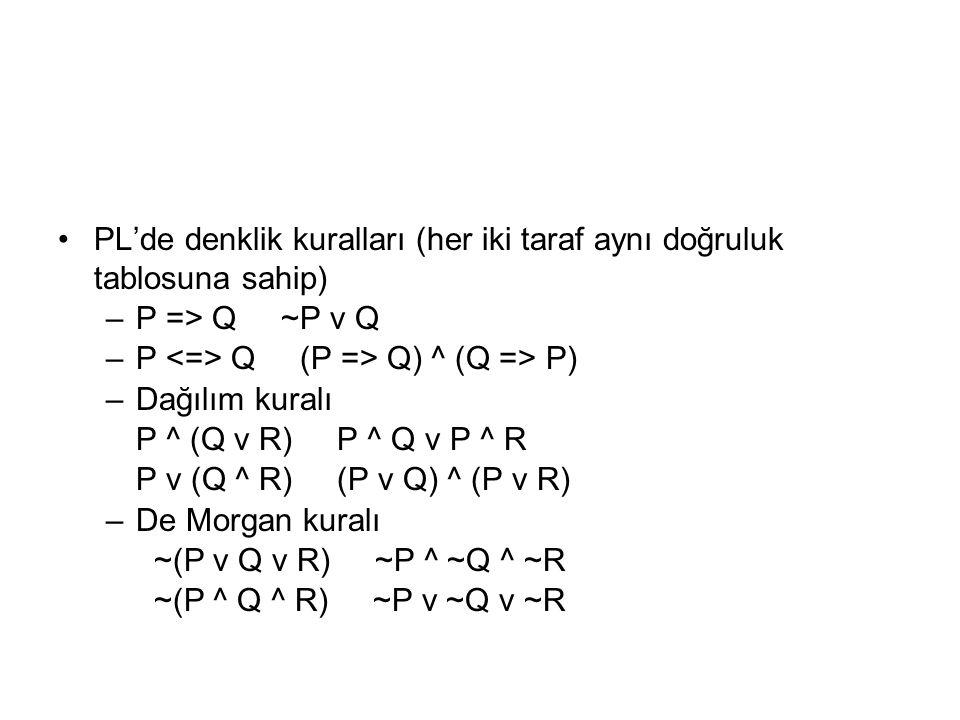 PL'de denklik kuralları (her iki taraf aynı doğruluk tablosuna sahip) –P => Q ~P v Q –P Q (P => Q) ^ (Q => P) –Dağılım kuralı P ^ (Q v R) P ^ Q v P ^