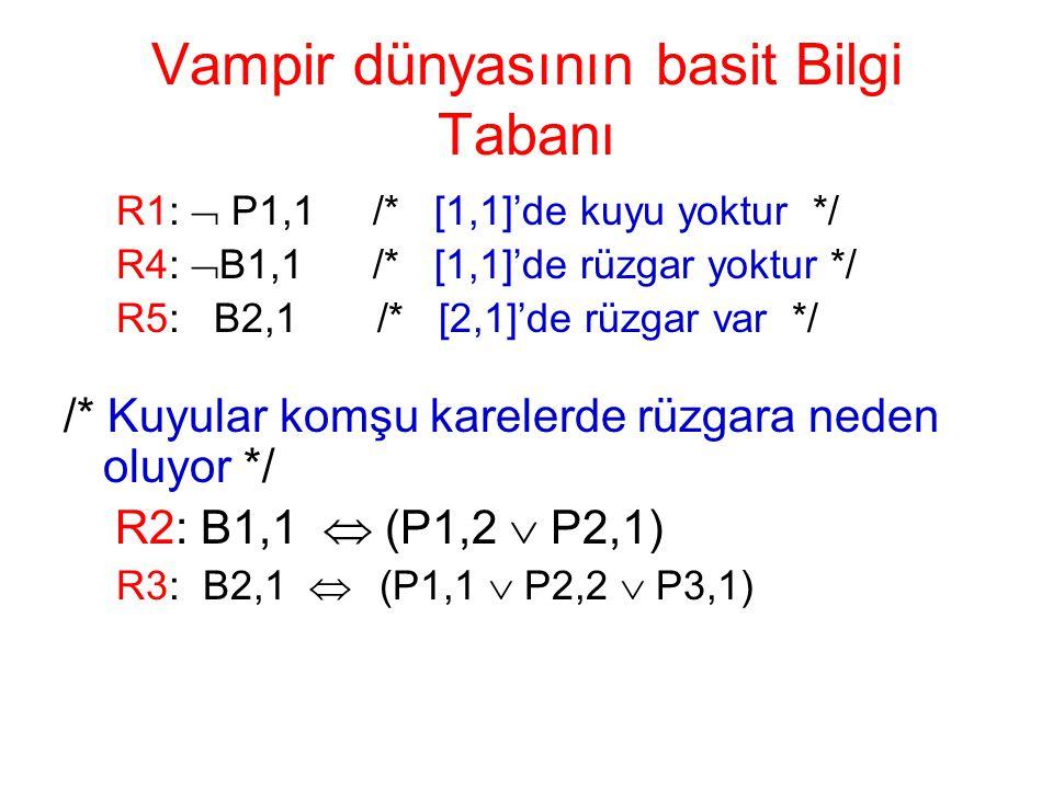 Vampir dünyasının basit Bilgi Tabanı R1:  P1,1 /* [1,1]'de kuyu yoktur */ R4:  B1,1 /* [1,1]'de rüzgar yoktur */ R5: B2,1 /* [2,1]'de rüzgar var */
