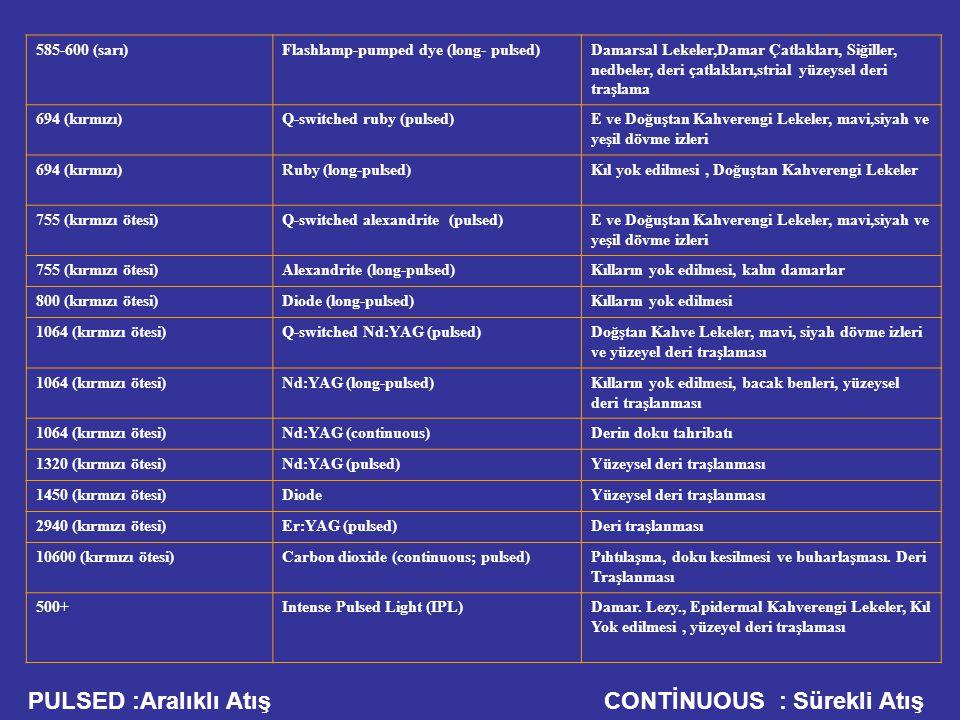 585-600 (sarı)Flashlamp-pumped dye (long- pulsed)Damarsal Lekeler,Damar Çatlakları, Siğiller, nedbeler, deri çatlakları,strial yüzeysel deri traşlama
