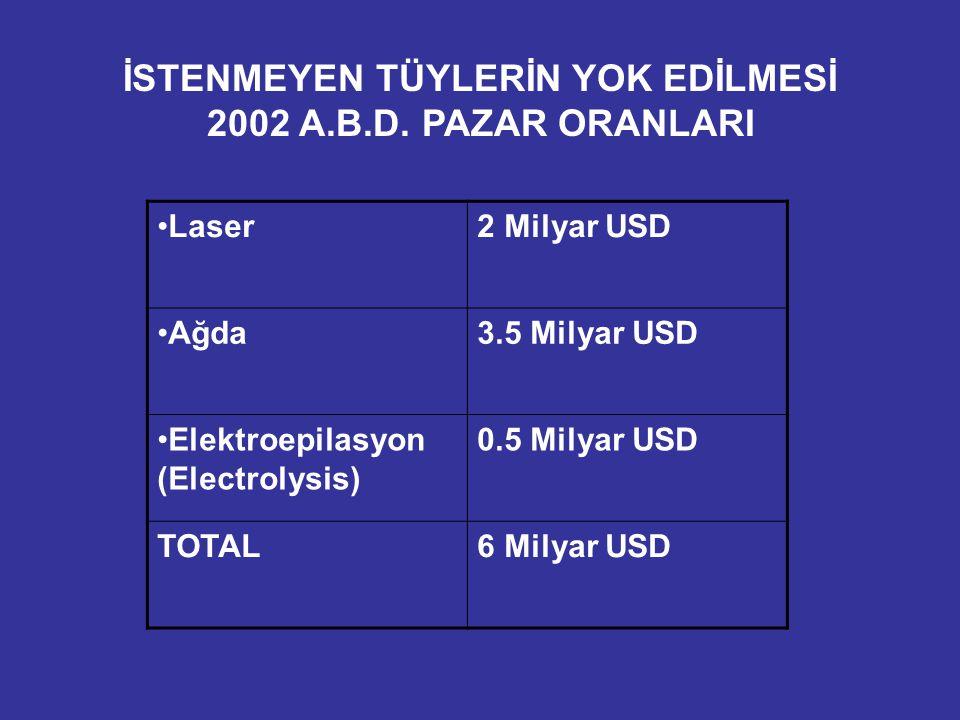İSTENMEYEN TÜYLERİN YOK EDİLMESİ 2002 A.B.D. PAZAR ORANLARI Laser2 Milyar USD Ağda3.5 Milyar USD Elektroepilasyon (Electrolysis) 0.5 Milyar USD TOTAL6
