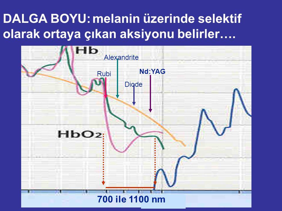 DALGA BOYU: melanin üzerinde selektif olarak ortaya çıkan aksiyonu belirler…. Rubi Alexandrite Diode Nd:YAG 700 ile 1100 nm
