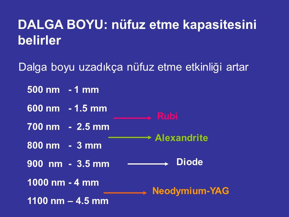 Dalga boyu uzadıkça nüfuz etme etkinliği artar 500 nm - 1 mm 600 nm - 1.5 mm 700 nm - 2.5 mm 800 nm - 3 mm 900 nm - 3.5 mm 1000 nm - 4 mm 1100 nm – 4.