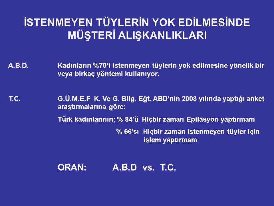 İSTENMEYEN TÜYLERİ YOK ETME YÖNTEMLERİ I.TRAŞLAMA ( Shaving ) II.