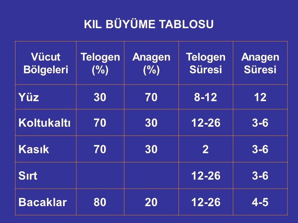 KIL BÜYÜME TABLOSU Vücut Bölgeleri Telogen (%) Anagen (%) Telogen Süresi Anagen Süresi Yüz30708-1212 Koltukaltı703012-263-6 Kasık703023-6 Sırt12-263-6