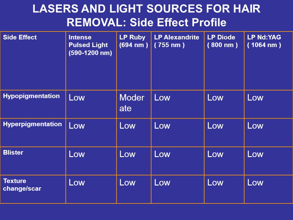 LASERS AND LIGHT SOURCES FOR HAIR REMOVAL: Side Effect Profile Side EffectIntense Pulsed Light (590-1200 nm) LP Ruby (694 nm ) LP Alexandrite ( 755 nm ) LP Diode ( 800 nm ) LP Nd:YAG ( 1064 nm ) Hypopigmentation LowModer ate Low Hyperpigmentation Low Blister Low Texture change/scar Low