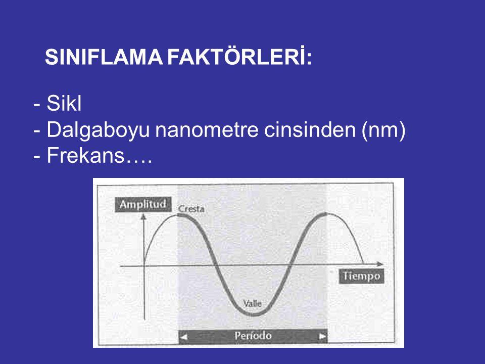 ELEKTRO- MANYETİK SPEKTRUM: 400 nm 760 nm 215 nm 400 nm 760 nm UV Görünür IR FREQUENCYWAVELENGTH COSMIC RAYS GAMMA RAYS X-RAYS ULTRAVIOLET RAYS VISIBLE LIGHT INFRARED RAYS VIOLET BLUE GREEN YELLOW ORANGE RED NEAR-IR FAR-IR MICROWAVES