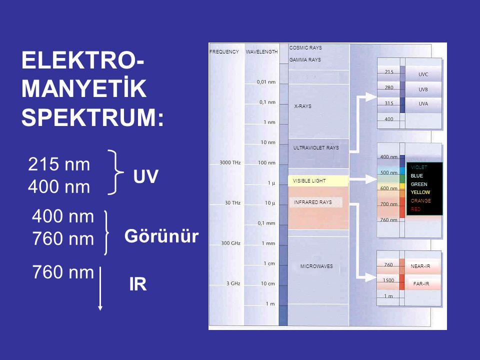 ELEKTRO- MANYETİK SPEKTRUM: 400 nm 760 nm 215 nm 400 nm 760 nm UV Görünür IR FREQUENCYWAVELENGTH COSMIC RAYS GAMMA RAYS X-RAYS ULTRAVIOLET RAYS VISIBL
