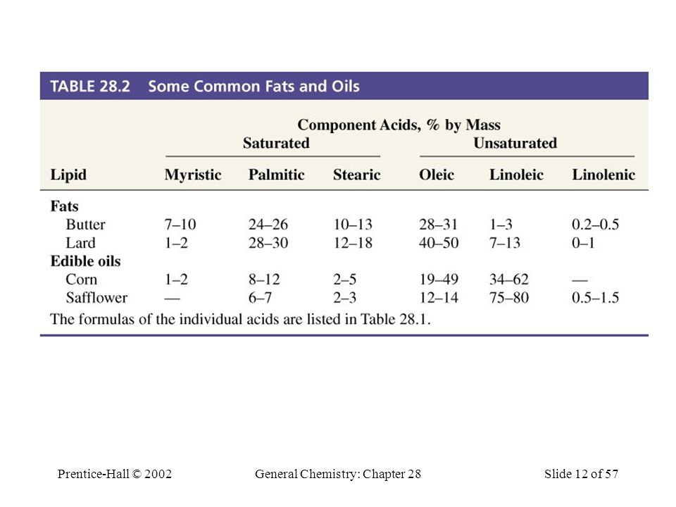 Prentice-Hall © 2002General Chemistry: Chapter 28Slide 12 of 57 Table 28.2 Some Common Fats and Oils