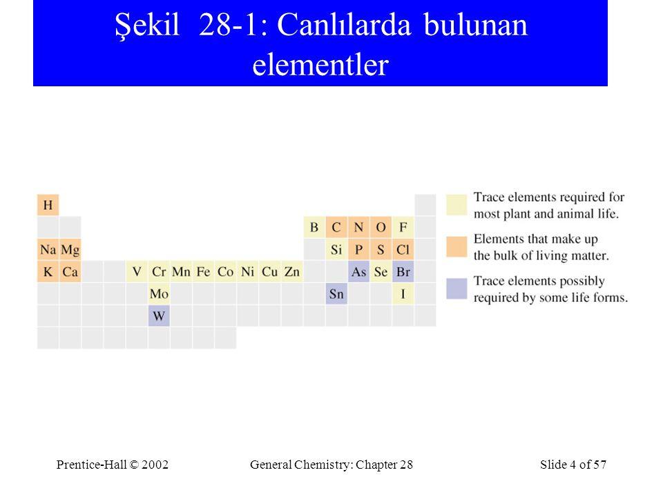 Prentice-Hall © 2002General Chemistry: Chapter 28Slide 4 of 57 Şekil 28-1: Canlılarda bulunan elementler