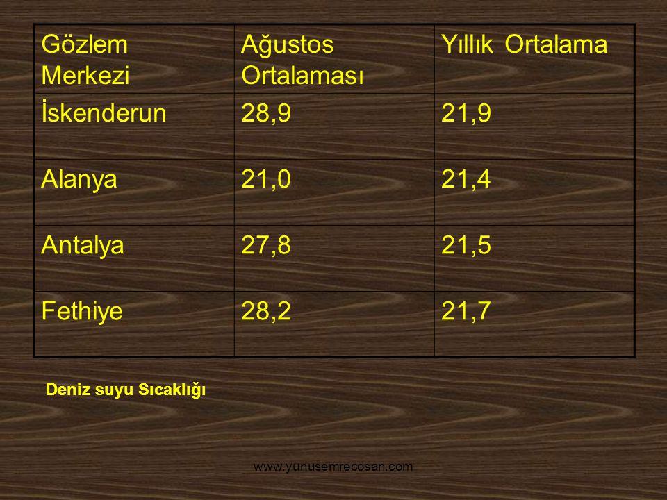 Gözlem Merkezi Ağustos Ortalaması Yıllık Ortalama İskenderun28,921,9 Alanya21,021,4 Antalya27,821,5 Fethiye28,221,7 Deniz suyu Sıcaklığı