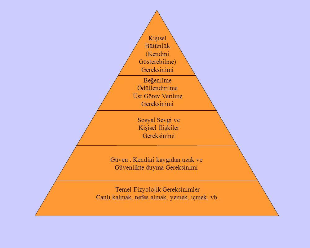Maslow'un Gereksinimler Kuramı İnsanın birçok gereksinimleri vardır ve bunlardan bazıları diğerlerinden daha önceliklidir.