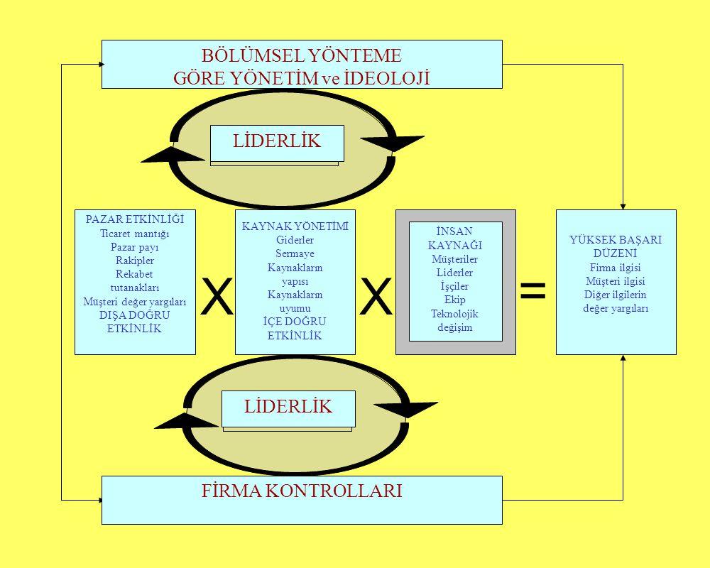 BÖLÜMSEL YÖNTEME GÖRE YÖNETİM ve İDEOLOJİ FİRMA KONTROLLARI YÜKSEK BAŞARI DÜZENİ Firma ilgisi Müşteri ilgisi Diğer ilgilerin değer yargıları PAZAR ETKİNLİĞİ Ticaret mantığı Pazar payı Rakipler Rekabet tutanakları Müşteri değer yargıları DIŞA DOĞRU ETKİNLİK KAYNAK YÖNETİMİ Giderler Sermaye Kaynakların yapısı Kaynakların uyumu İÇE DOĞRU ETKİNLİK İNSAN KAYNAĞI Müşteriler Liderler İşçiler Ekip Teknolojik değişim LİDERLİK XX =