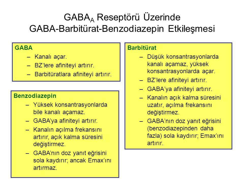 GABA A Reseptörü Üzerinde GABA-Barbitürat-Benzodiazepin Etkileşmesi GABA –Kanalı açar. –BZ'lere afiniteyi artırır. –Barbitüratlara afiniteyi artırır.