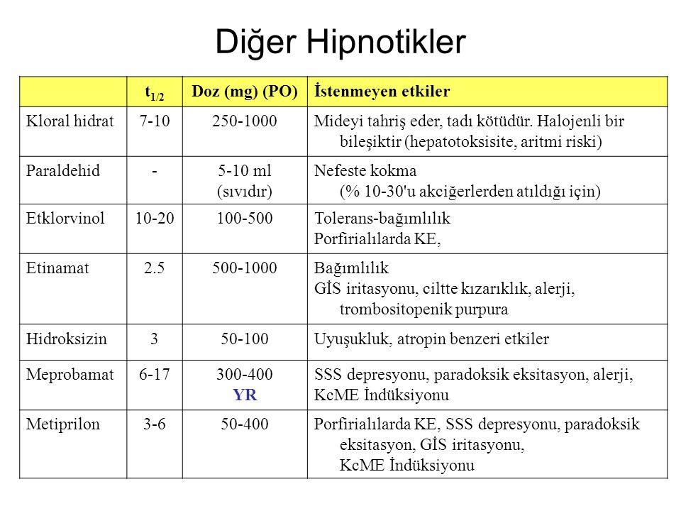 Diğer Hipnotikler t 1/2 Doz (mg) (PO)İstenmeyen etkiler Kloral hidrat7-10250-1000Mideyi tahriş eder, tadı kötüdür. Halojenli bir bileşiktir (hepatotok