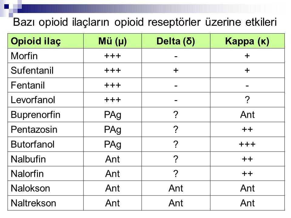 Bazı opioid ilaçların opioid reseptörler üzerine etkileri Opioid ilaçMü (µ)Delta (δ)Kappa (κ) Morfin+++-+ Sufentanil+++++ Fentanil+++-- Levorfanol+++-.