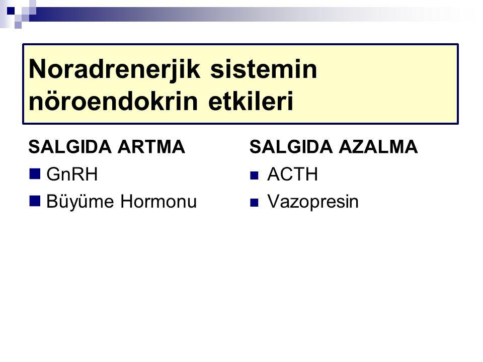 Noradrenerjik sistemin nöroendokrin etkileri SALGIDA ARTMA GnRH Büyüme Hormonu SALGIDA AZALMA ACTH Vazopresin