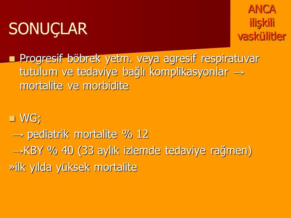 SONUÇLAR Progresif böbrek yetm. veya agresif respiratuvar tutulum ve tedaviye bağlı komplikasyonlar → mortalite ve morbidite Progresif böbrek yetm. ve