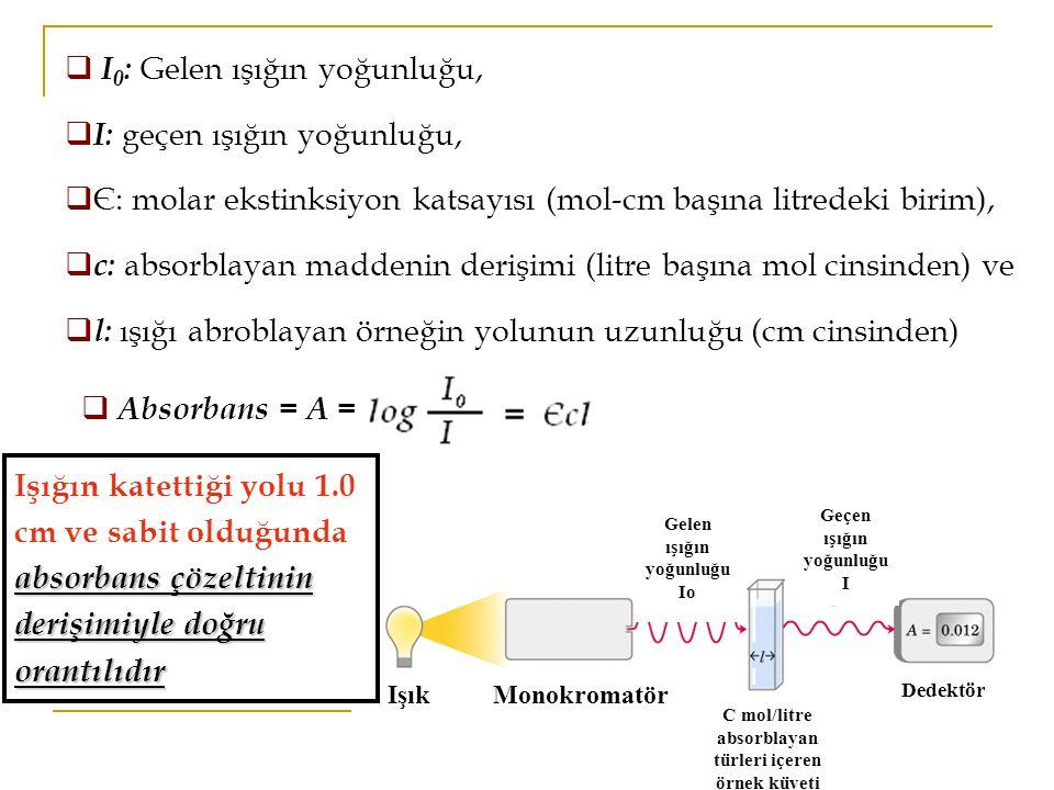 Işık Monokromatör C mol/litre absorblayan türleri içeren örnek küveti Dedektör Gelen ışığın yoğunluğu Io Geçen ışığın yoğunluğu I  I 0 : Gelen ışığın yoğunluğu,  I: geçen ışığın yoğunluğu,  Є: molar ekstinksiyon katsayısı (mol-cm başına litredeki birim),  c: absorblayan maddenin derişimi (litre başına mol cinsinden) ve  l: ışığı abroblayan örneğin yolunun uzunluğu (cm cinsinden)  Absorbans = A = absorbans çözeltinin derişimiyle doğru orantılıdır Işığın katettiği yolu 1.0 cm ve sabit olduğunda absorbans çözeltinin derişimiyle doğru orantılıdır