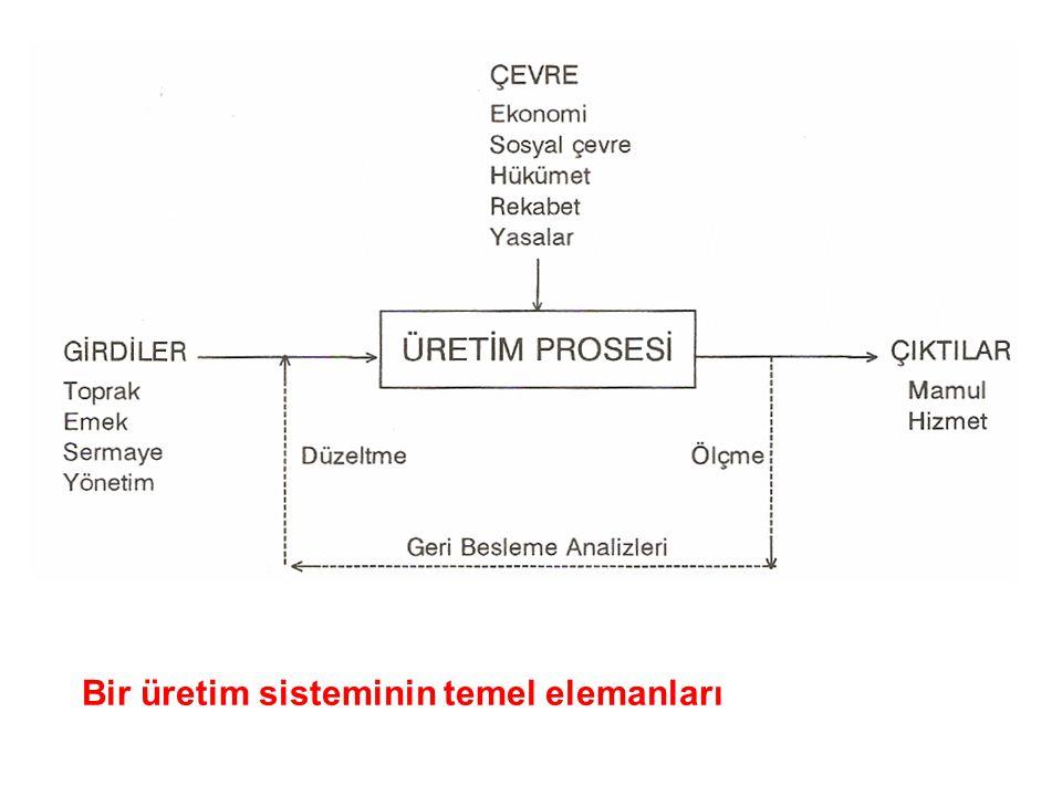 Bir üretim sisteminin temel elemanları