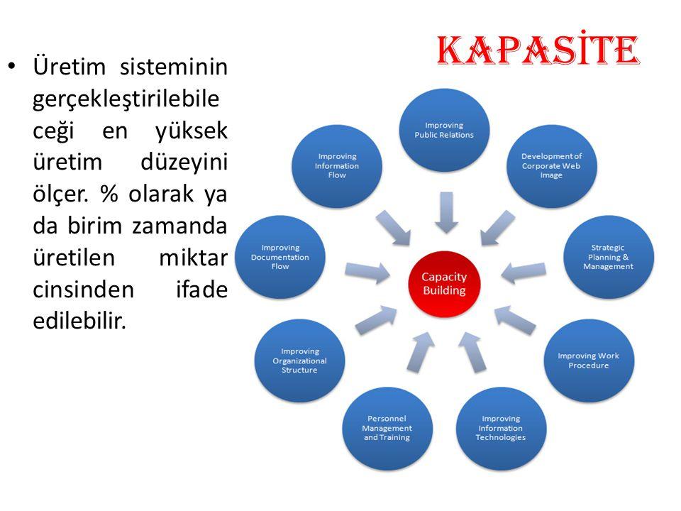 KAPAS İ TE Üretim sisteminin gerçekleştirilebile ceği en yüksek üretim düzeyini ölçer. % olarak ya da birim zamanda üretilen miktar cinsinden ifade ed