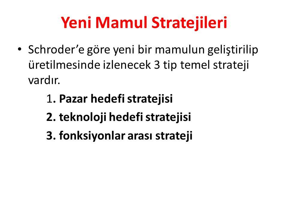 Yeni Mamul Stratejileri Schroder'e göre yeni bir mamulun geliştirilip üretilmesinde izlenecek 3 tip temel strateji vardır. 1. Pazar hedefi stratejisi