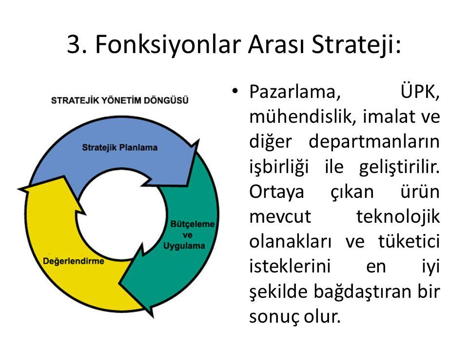 3. Fonksiyonlar Arası Strateji: Pazarlama, ÜPK, mühendislik, imalat ve diğer departmanların işbirliği ile geliştirilir. Ortaya çıkan ürün mevcut tekno