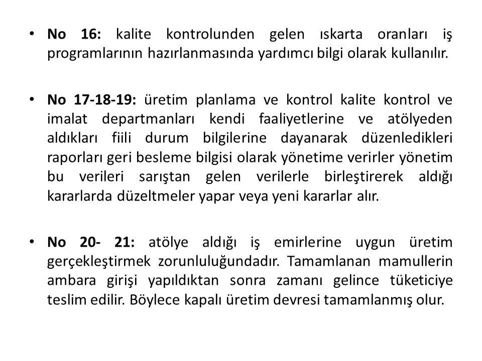 No 16: kalite kontrolunden gelen ıskarta oranları iş programlarının hazırlanmasında yardımcı bilgi olarak kullanılır. No 17-18-19: üretim planlama ve
